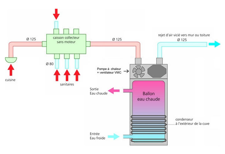 Chauffe-eau thermodynamique sur l'air extrait